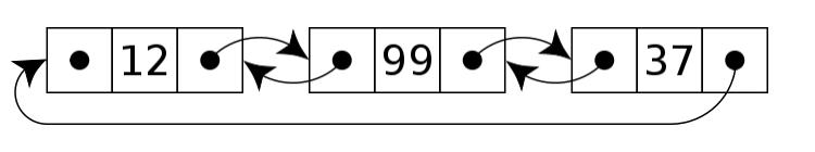 Circular doubly linked list diagram