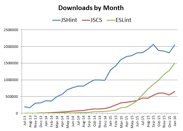Chart - Increasing downloads for all JavaScript linters