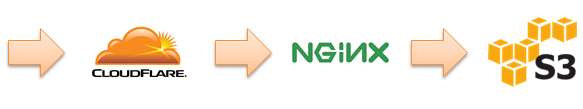 Serving Traffic - CloudFlare to Nginx to S3