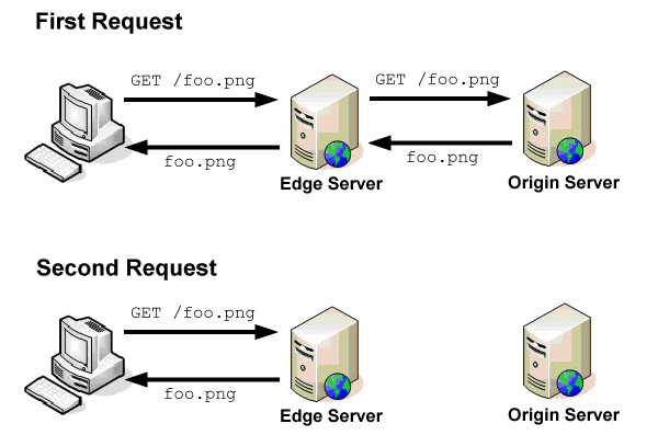 When a request comes into an edge server it either contacts the origin server for the content or serves it from cache